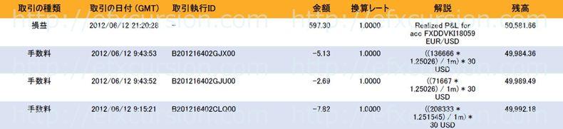 恋スキャFXビクトリーDX完全版のレビュー評価と実践検証20120612FX取引