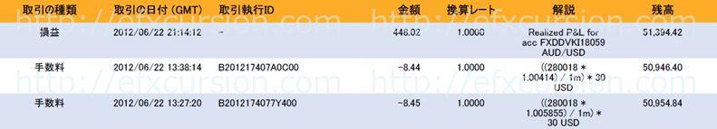 恋スキャFXビクトリーDX完全版のレビュー評価と実践検証20120622FX取引