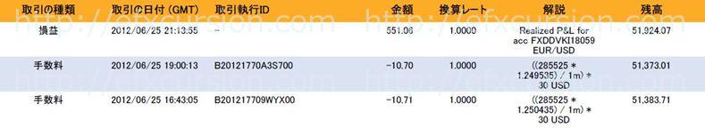 恋スキャFXビクトリーDX完全版のレビュー評価と実践検証20120626FX取引