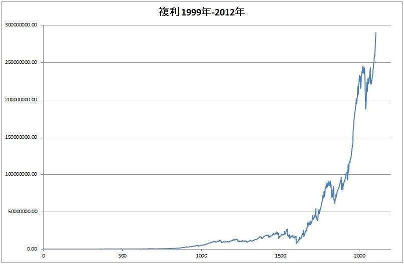 恋スキャFX-改_複利運用_総合_14年間(1999年~2012年まで)