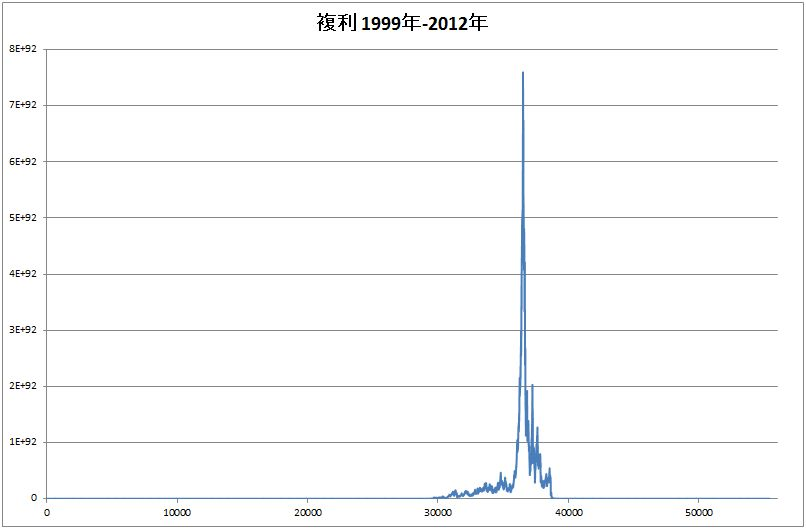 恋スキャFXビクトリーDX完全版基本ロジックEA_1999~2012年_複利