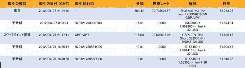 恋スキャFXビクトリーDX完全版のレビュー評価と実践検証20120627FX取引
