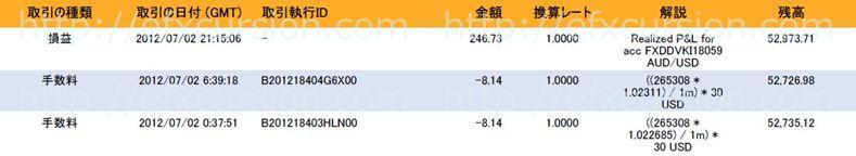 恋スキャFXビクトリーDX完全版のレビュー評価と実践検証20120702FX取引
