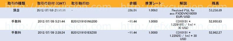恋スキャFXビクトリーDX完全版のレビュー評価と実践検証20120709FX取引