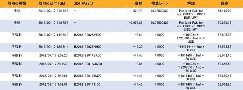 恋スキャFXビクトリーDX完全版のレビュー評価と実践検証20120717FX取引