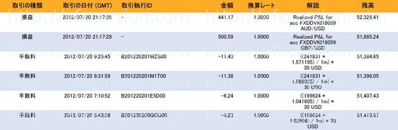 恋スキャFXビクトリーDX完全版のレビュー評価と実践検証20120720FX取引