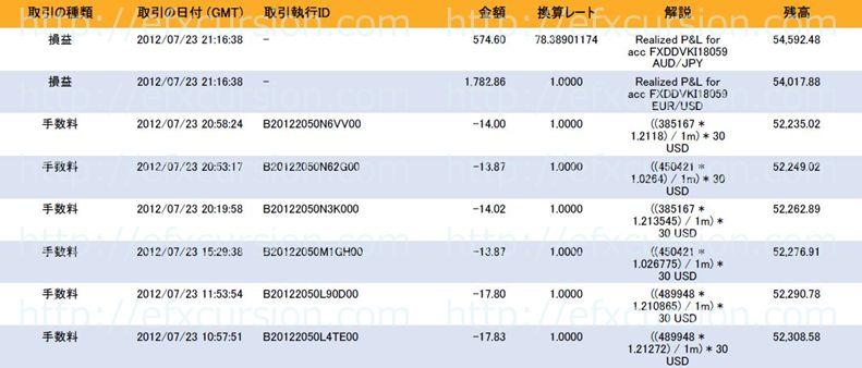 恋スキャFXビクトリーDX完全版のレビュー評価と実践検証20120723_24FX取引