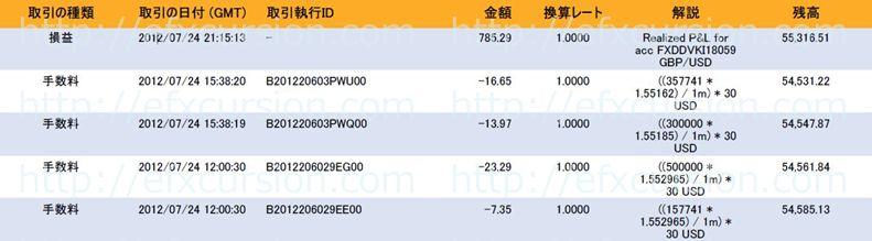 恋スキャFXビクトリーDX完全版のレビュー評価と実践検証20120725FX取引