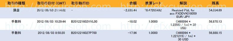 恋スキャFXビクトリーDX完全版のレビュー評価と実践検証20120803FX取引