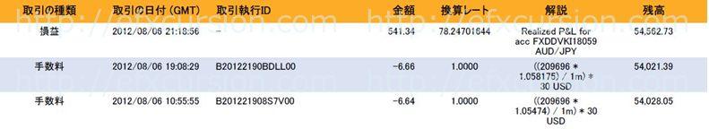 恋スキャFXビクトリーDX完全版のレビュー評価と実践検証20120806FX取引