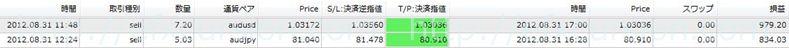 恋スキャFXビクトリーDX完全版のレビュー評価と実践検証20120831FX取引
