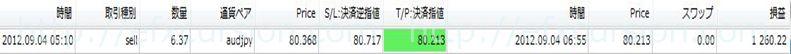 恋スキャFXビクトリーDX完全版のレビュー評価と実践検証20120904FX取引