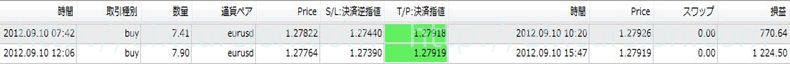 恋スキャFXビクトリーDX完全版のレビュー評価と実践検証20120910FX取引