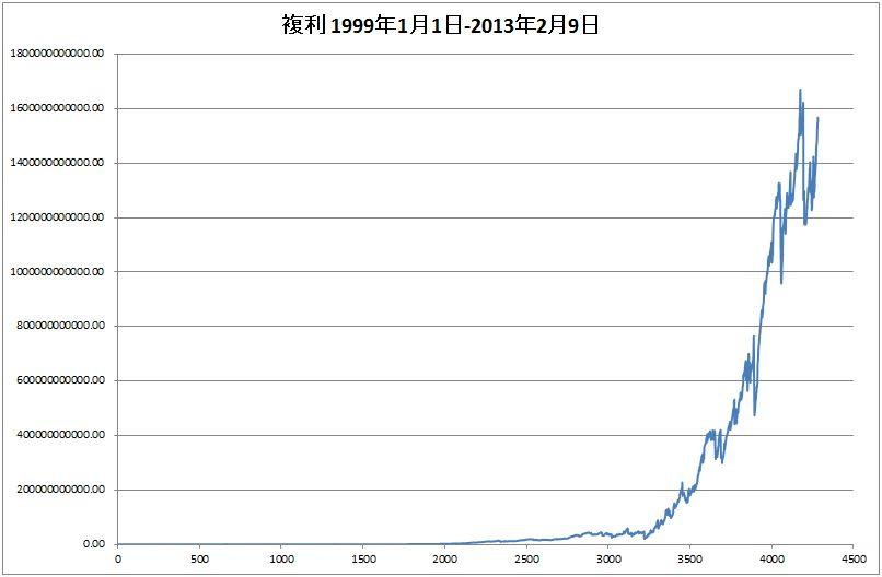 恋スキャFX-改_M15_30_60_複利運用_総合_14年間(19990101-20130209)