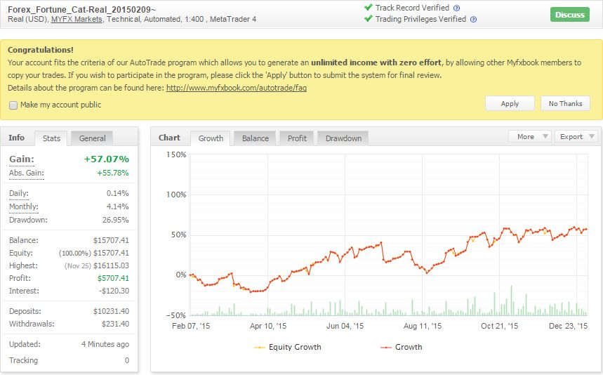 Forex-Fortune-Cat_20150209-20160107_MYFX Markets